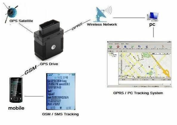 Lokalizator GPS (wtyczka OBD2) + Śledzenie On-Line/Historia + Nasłuch Otoczenia + Praca 24h! +...