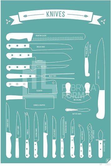 Plakat types of knives 40 x 50 cm turkusowy