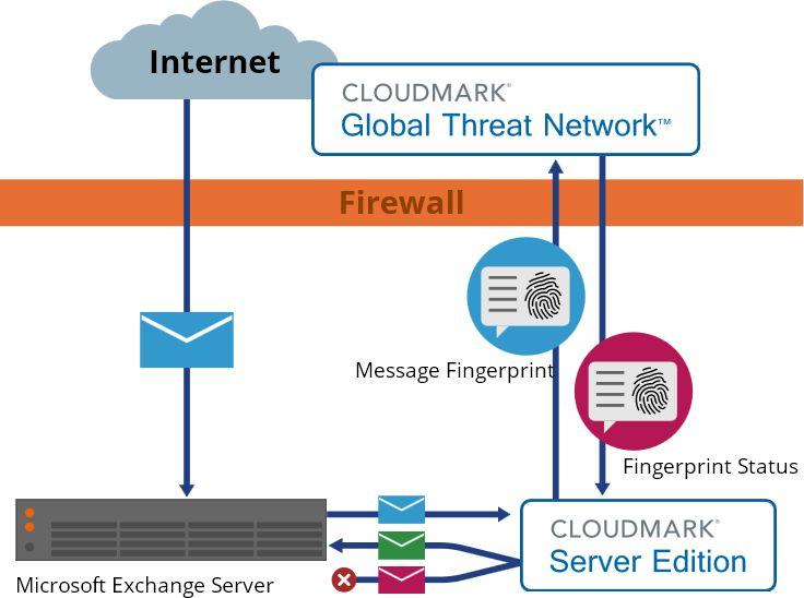 Cloudmark Server Edition - 10 licencji