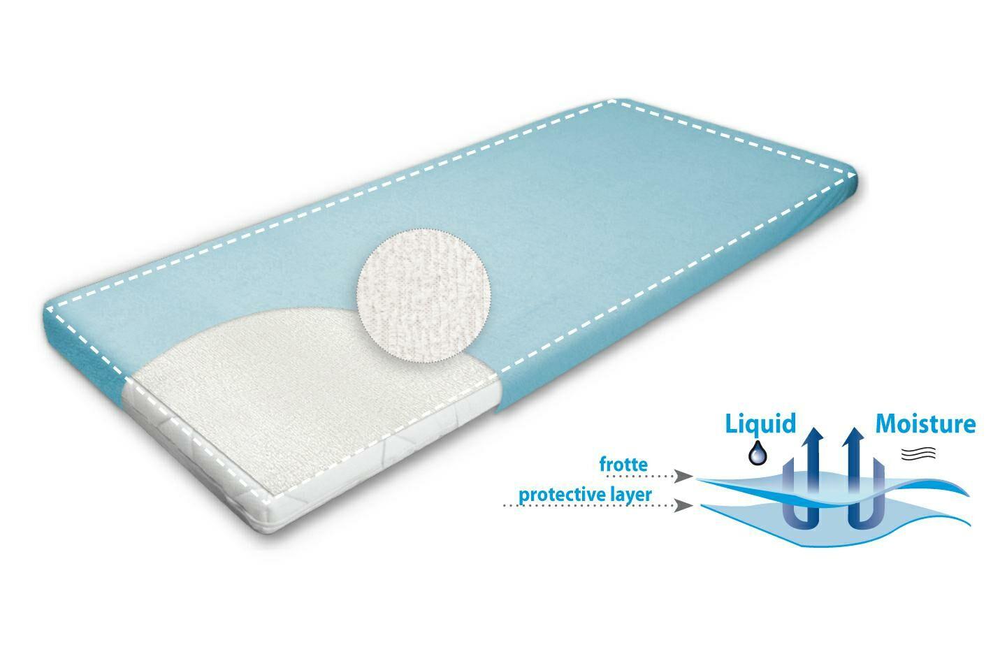 Podkład higieniczny 70x40 Basic frotte podgumowany wodoodporny nieprzemakalny