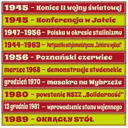 Daty historyczne-PRL
