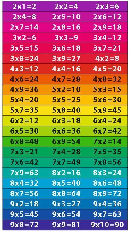 Tabliczka mnożenia trudne działania - 22 kolorowe naklejki